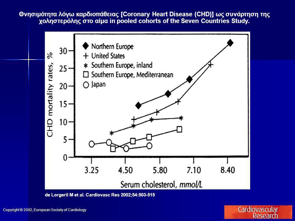 Θνησιμότητα λόγω καρδιοπάθειας [Coronary Heart Disease (CHD)] ως συνάρτηση της χοληστερόλης στο αίμα in pooled cohorts of the Seven Countries Study.